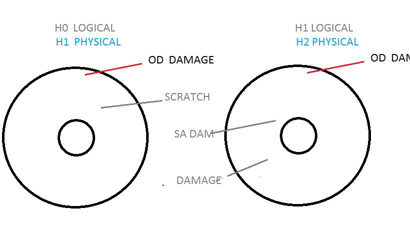 DamagewhilewasDR